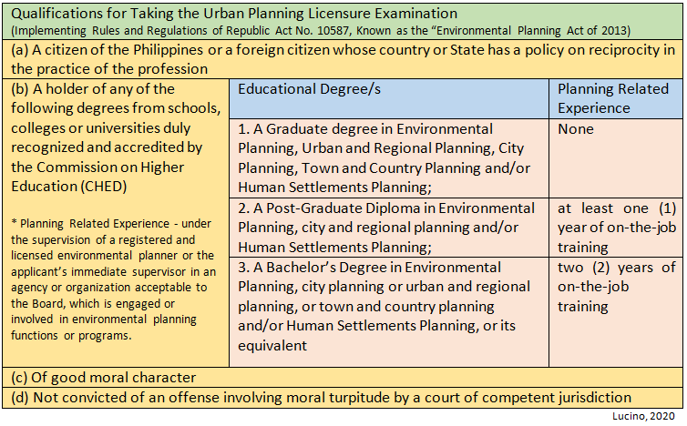 How to become an Urban (Environmental) Planner? – Qualifying for the Exam