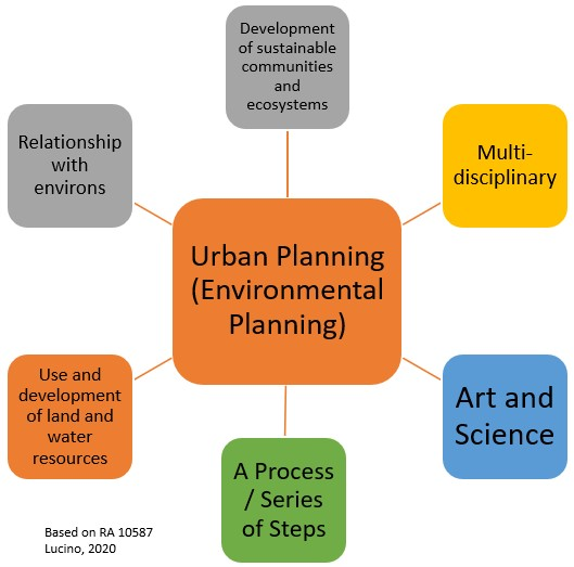 What is Urban (Environmental) Planning?