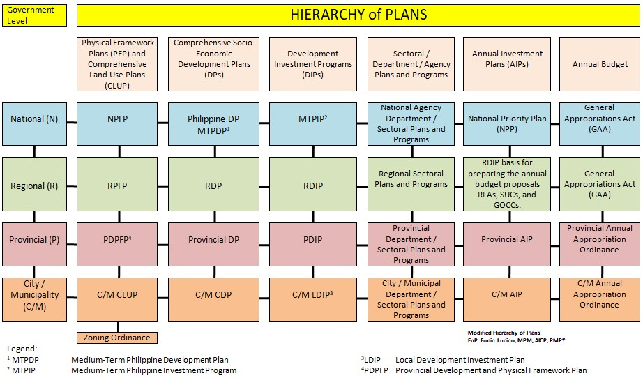 Urban Planning from National to Local Governments: Alignment and Relationship ofPlans