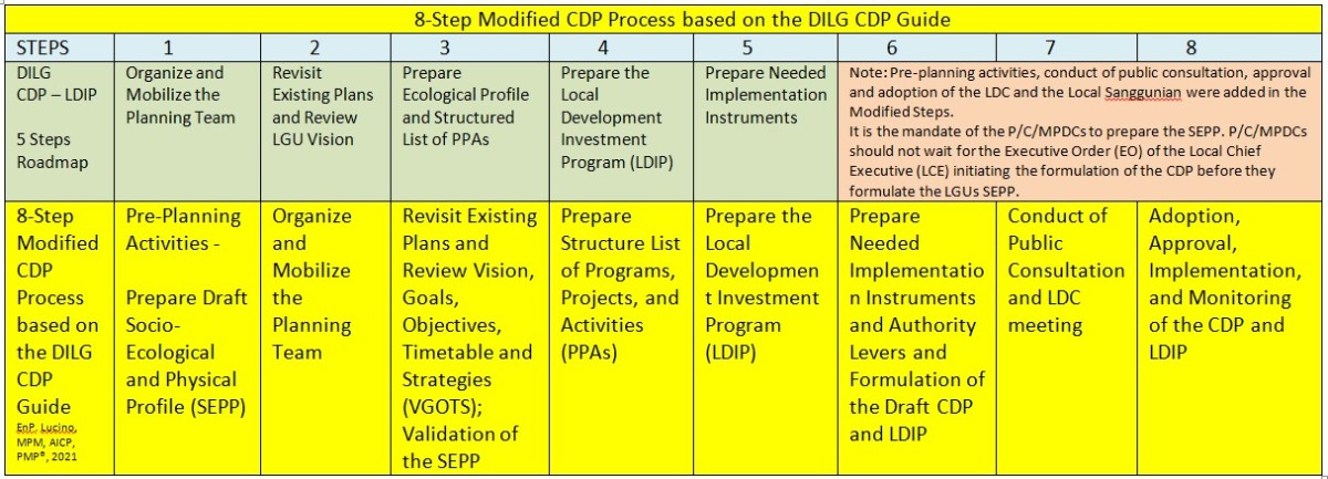 How to Formulate and Update the Comprehensive Development Plan(CDP)